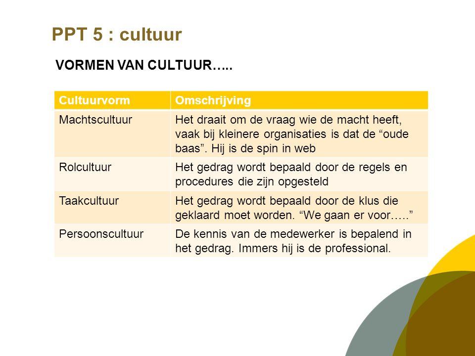 PPT 5 : cultuur VORMEN VAN CULTUUR….. Cultuurvorm Omschrijving