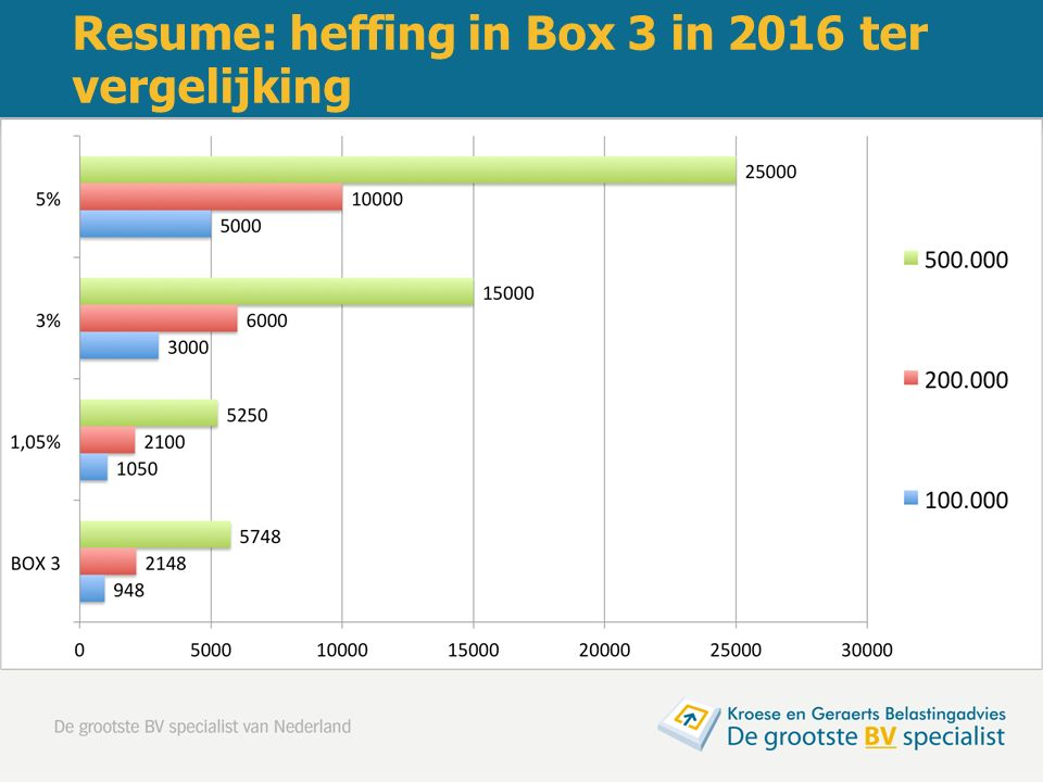 Resume: heffing in Box 3 in 2016 ter vergelijking
