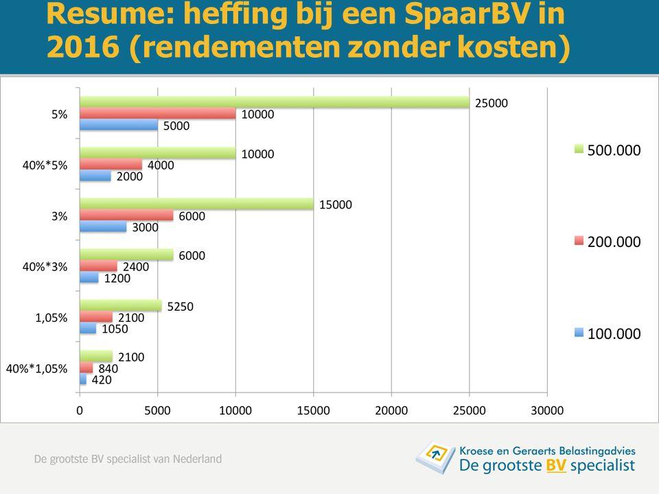 Resume: heffing bij een SpaarBV in 2016 (rendementen zonder kosten)