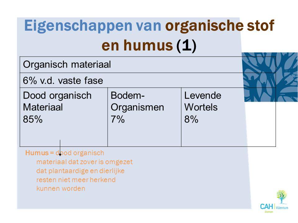 Eigenschappen van organische stof en humus (1)
