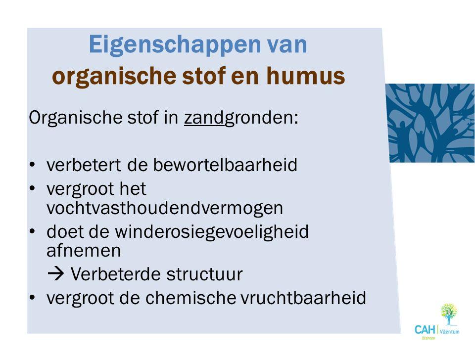 Eigenschappen van organische stof en humus