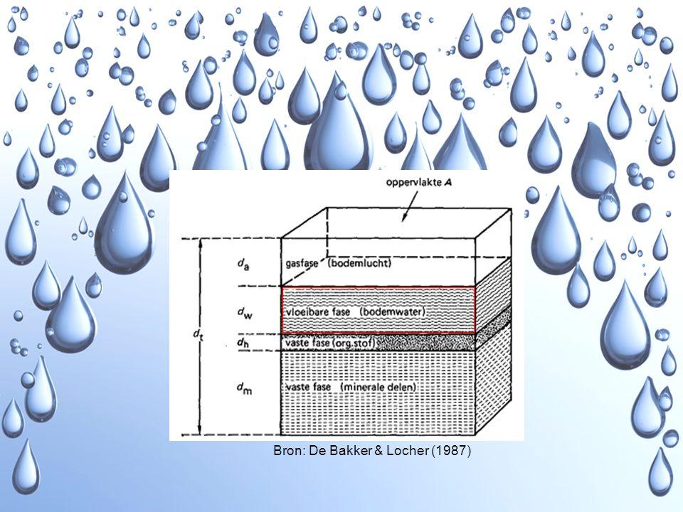 Vloeibare fase Bron: De Bakker & Locher (1987)