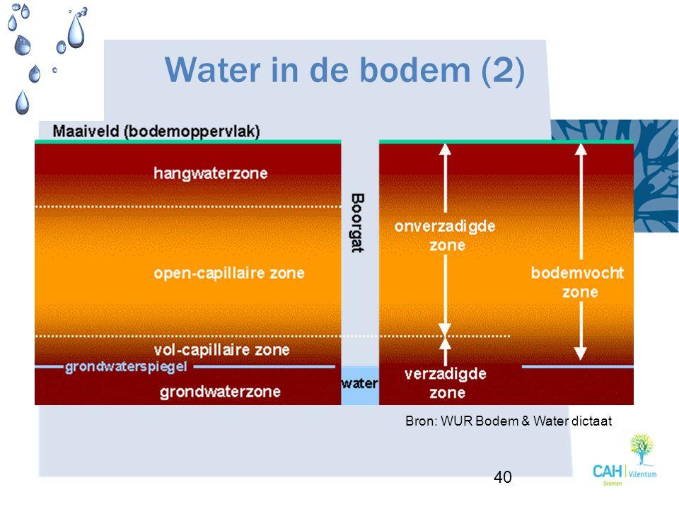 Water in de bodem (2) Bron: WUR Bodem & Water dictaat