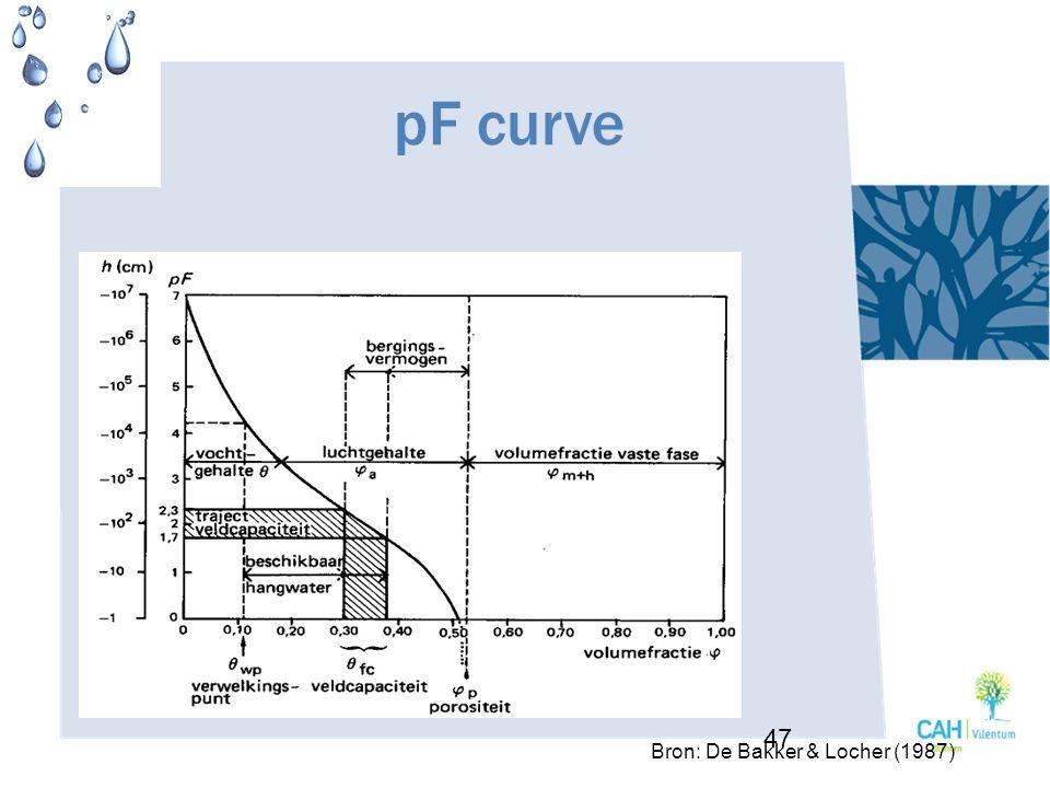 pF curve Bron: De Bakker & Locher (1987)