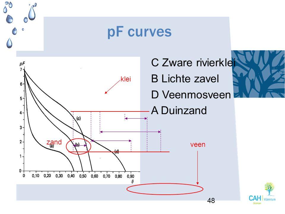 pF curves C Zware rivierklei B Lichte zavel D Veenmosveen A Duinzand