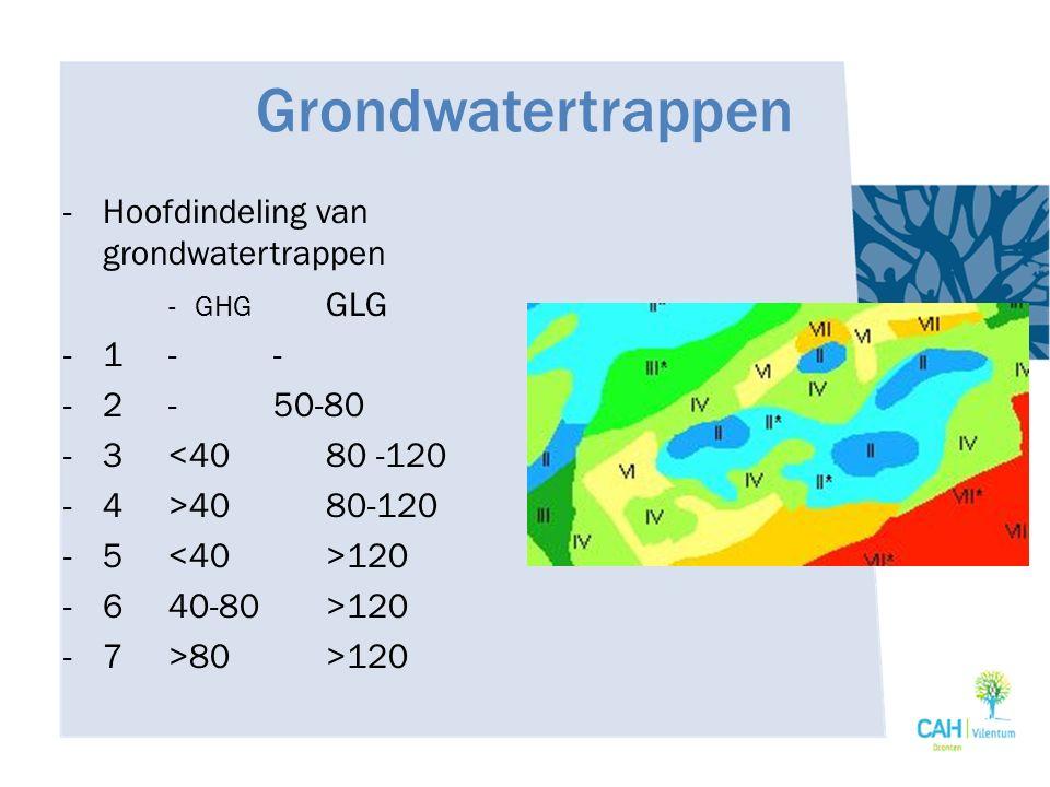 Grondwatertrappen Hoofdindeling van grondwatertrappen 1 - - 2 - 50-80