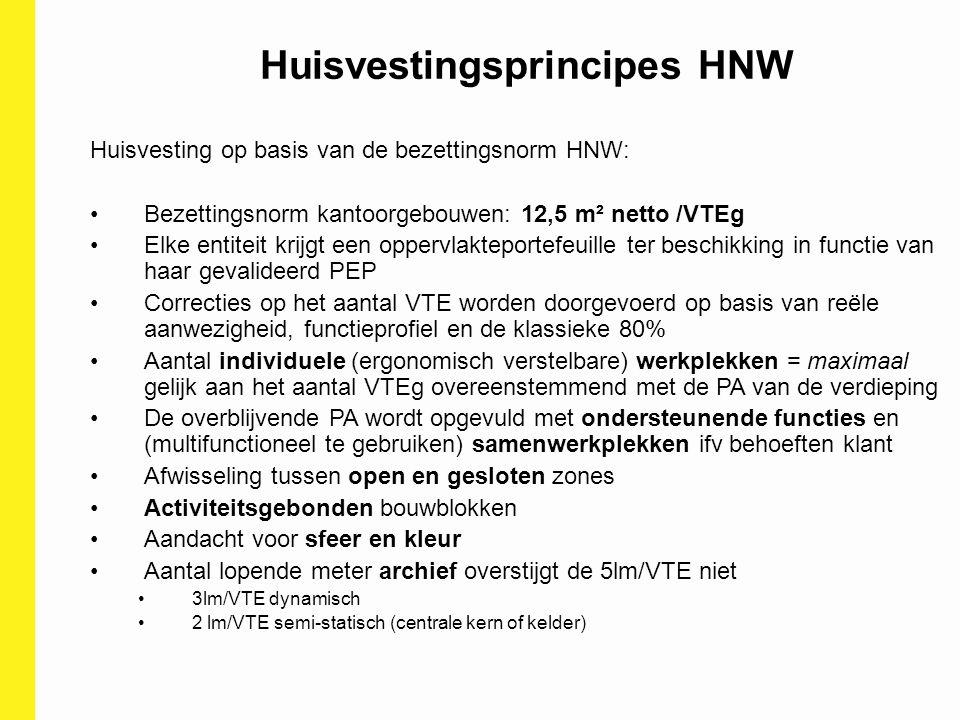 Huisvestingsprincipes HNW
