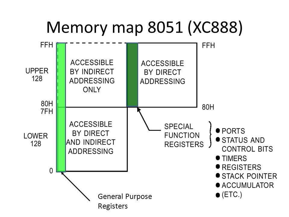 Memory map 8051 (XC888) General Purpose Registers