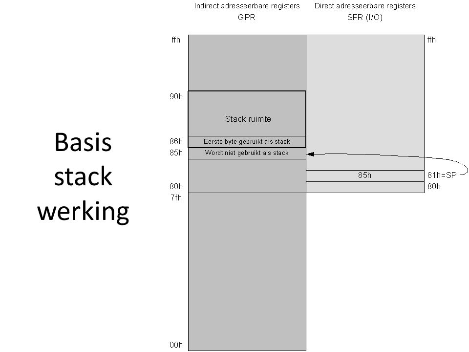 Basis stack werking