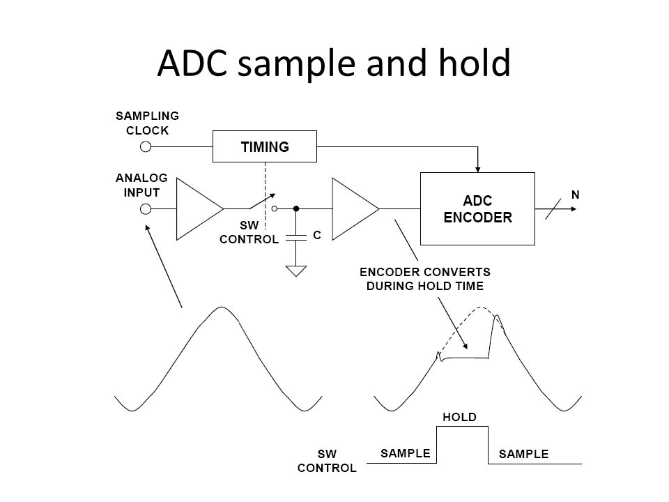 ADC sample and hold