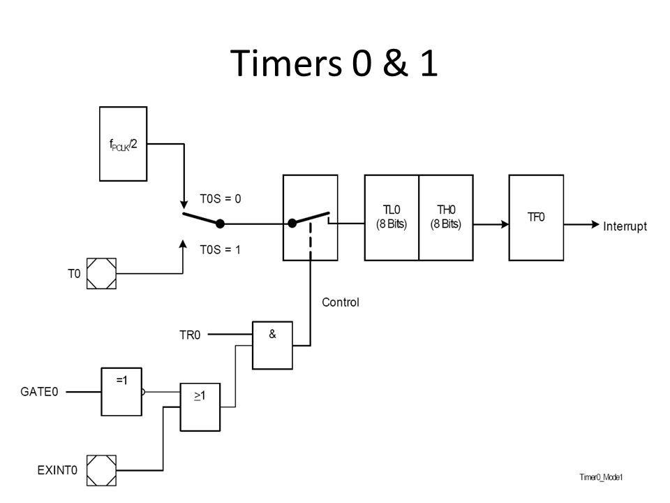 Timers 0 & 1