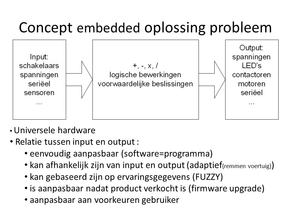 Concept embedded oplossing probleem