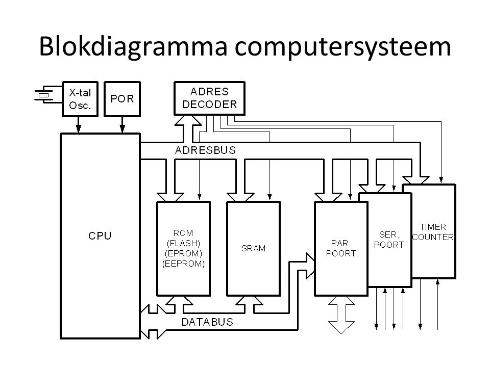 Blokdiagramma computersysteem