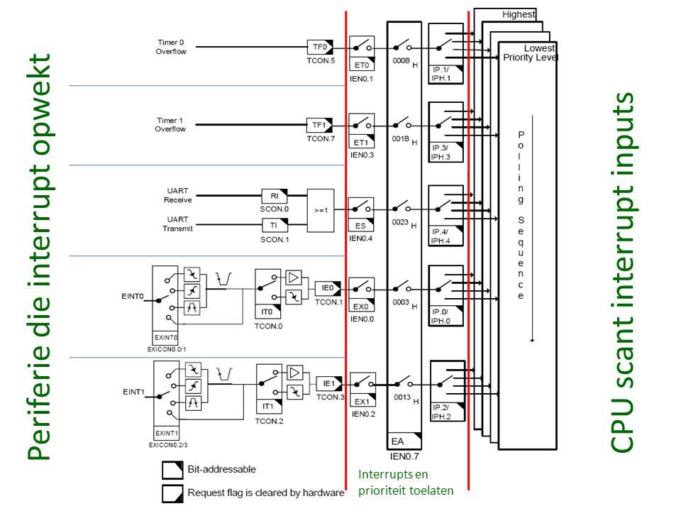 Periferie die interrupt opwekt CPU scant interrupt inputs