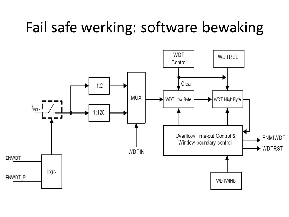 Fail safe werking: software bewaking