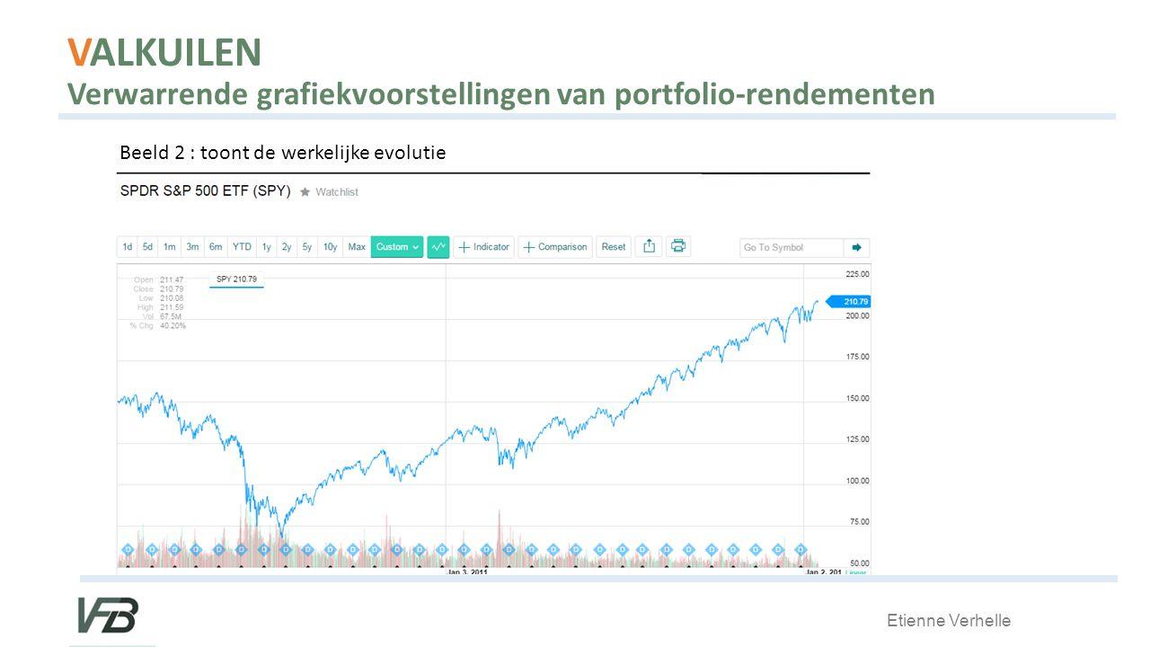 VALKUILEN Verwarrende grafiekvoorstellingen van portfolio-rendementen