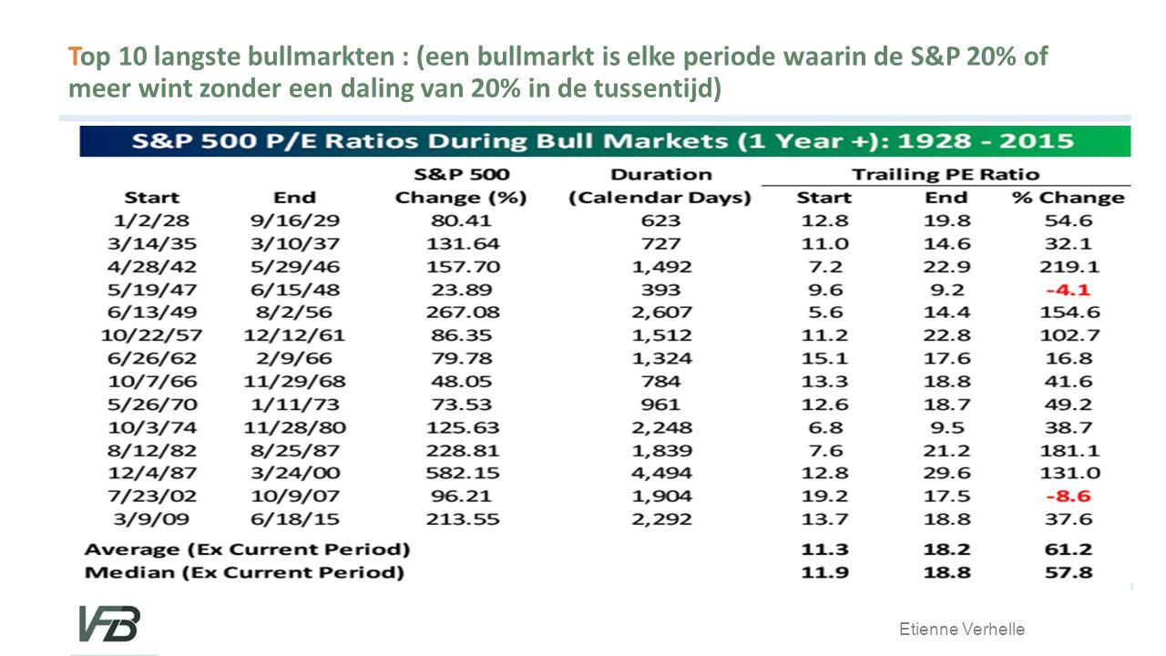 Top 10 langste bullmarkten : (een bullmarkt is elke periode waarin de S&P 20% of meer wint zonder een daling van 20% in de tussentijd)