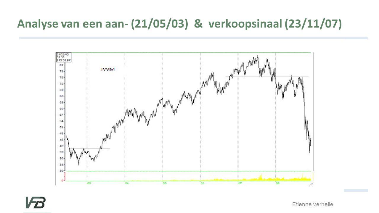 Analyse van een aan- (21/05/03) & verkoopsinaal (23/11/07)