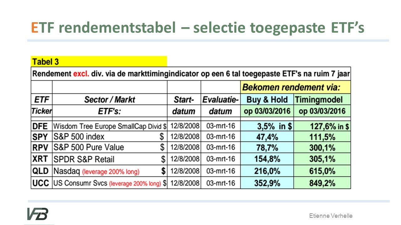 ETF rendementstabel – selectie toegepaste ETF's