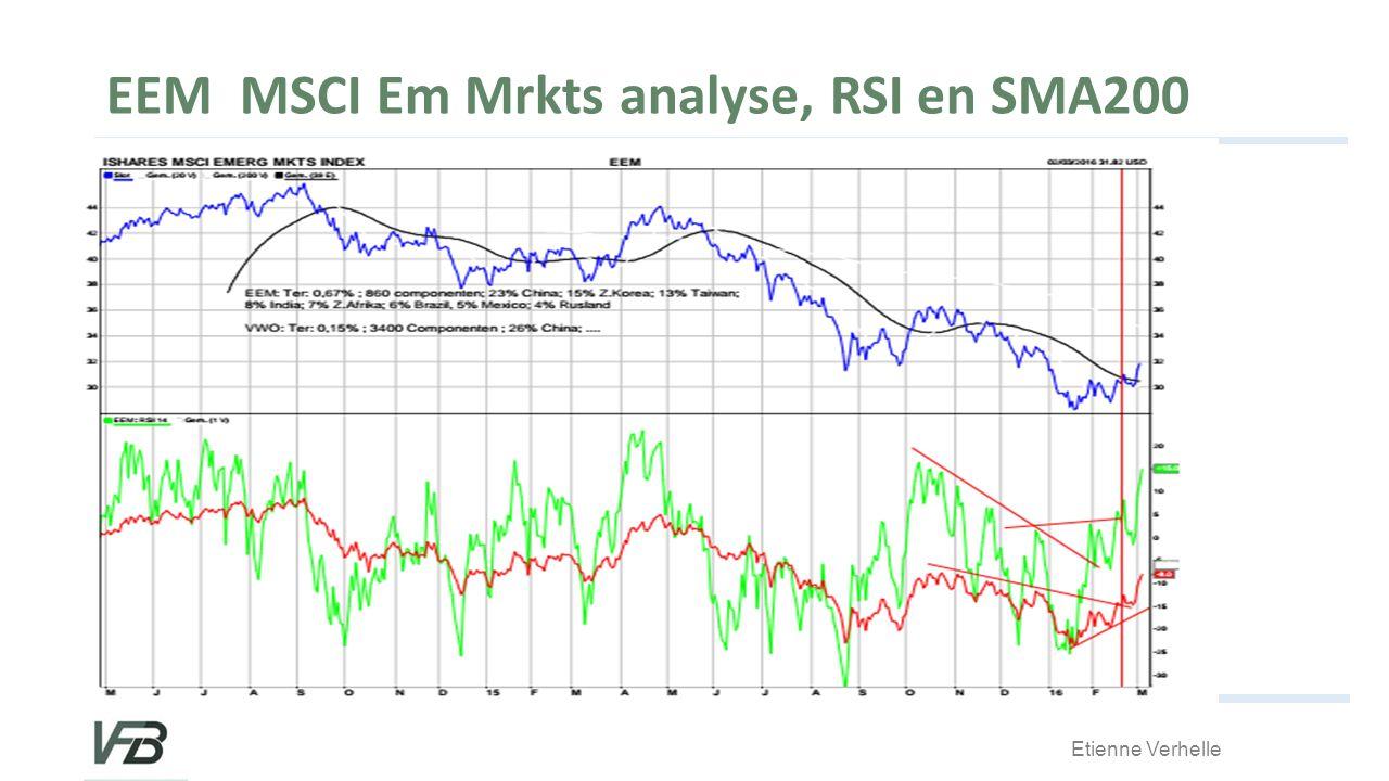 EEM MSCI Em Mrkts analyse, RSI en SMA200