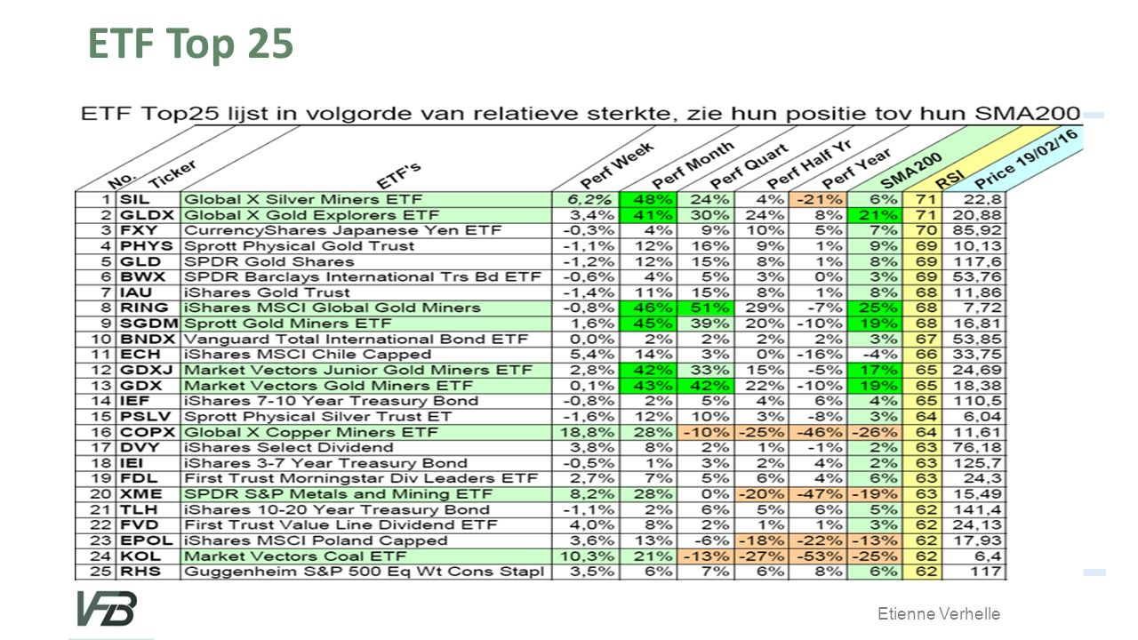 ETF Top 25