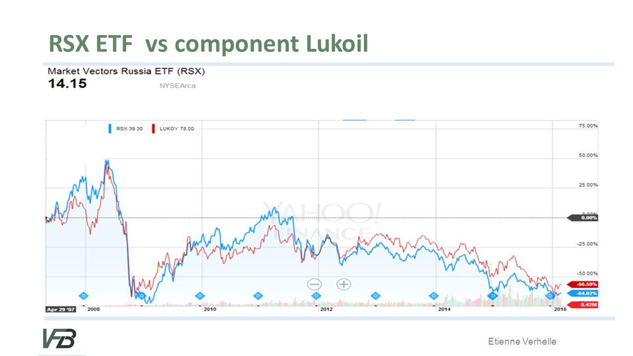 RSX ETF vs component Lukoil
