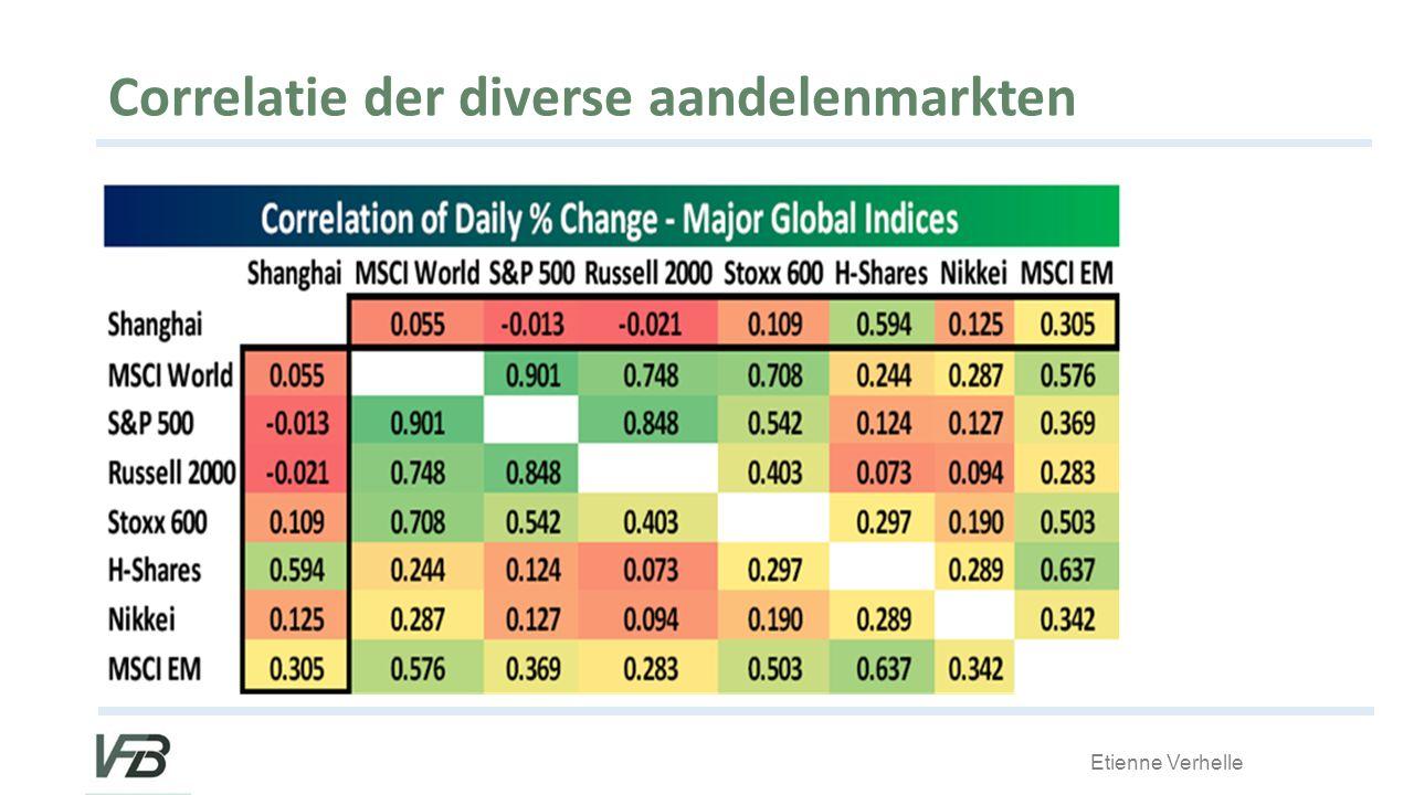 Correlatie der diverse aandelenmarkten
