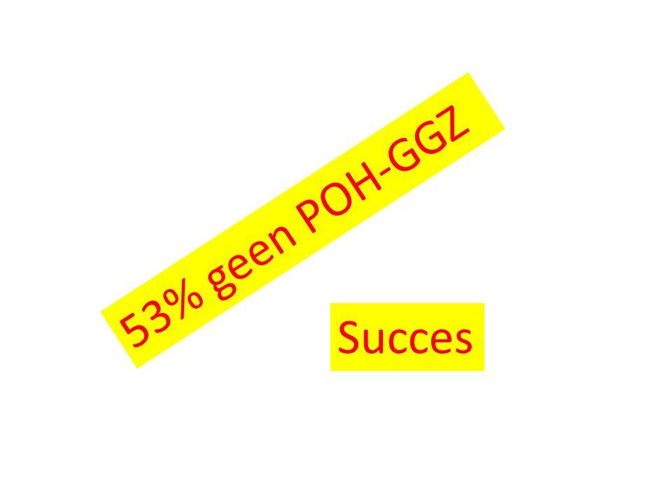 53% geen POH-GGZ Succes