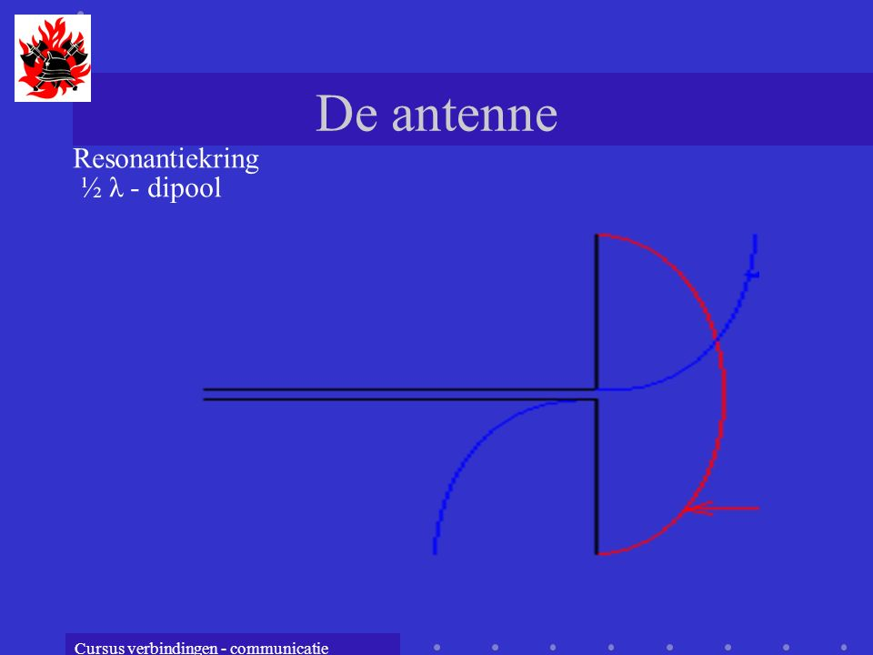 De antenne Resonantiekring ½ λ - dipool