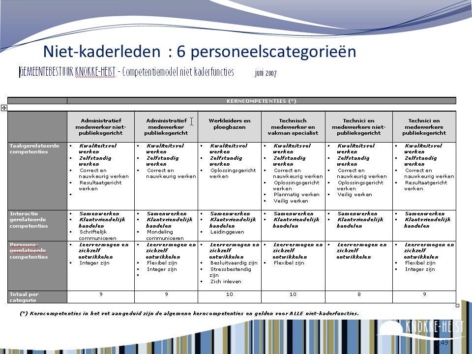 Niet-kaderleden : 6 personeelscategorieën