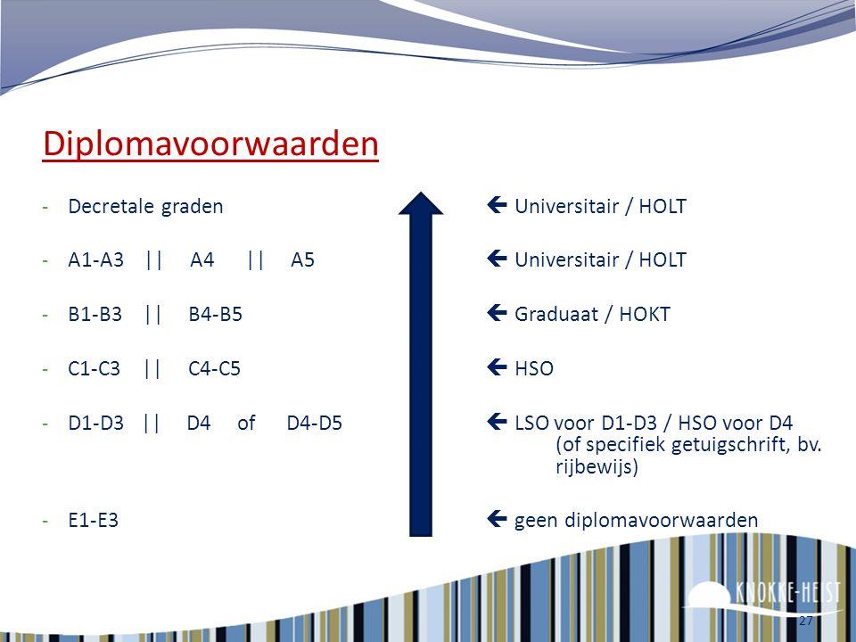 Diplomavoorwaarden Decretale graden  Universitair / HOLT