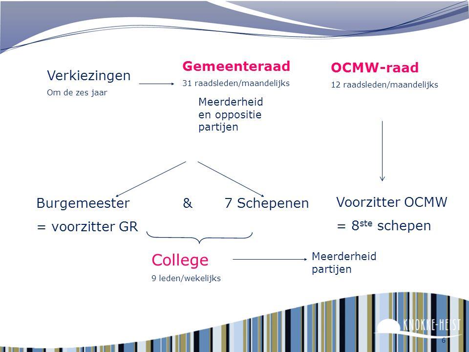 College Gemeenteraad OCMW-raad Verkiezingen Burgemeester