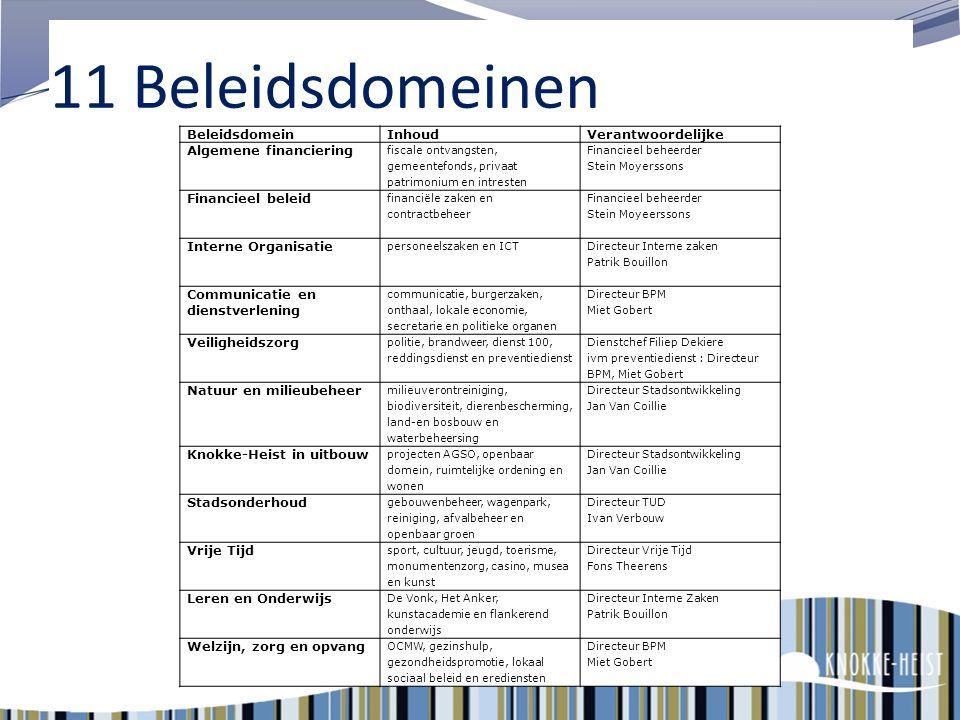 11 Beleidsdomeinen Beleidsdomein Inhoud Verantwoordelijke