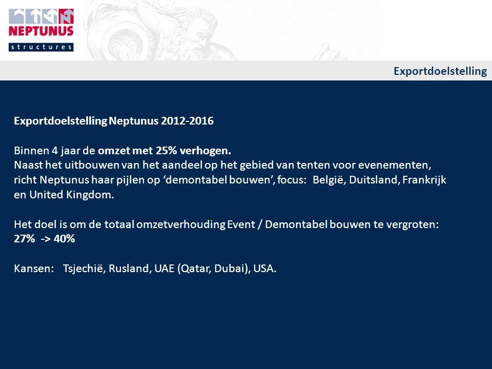 Exportdoelstelling Exportdoelstelling Neptunus 2012-2016. Binnen 4 jaar de omzet met 25% verhogen.