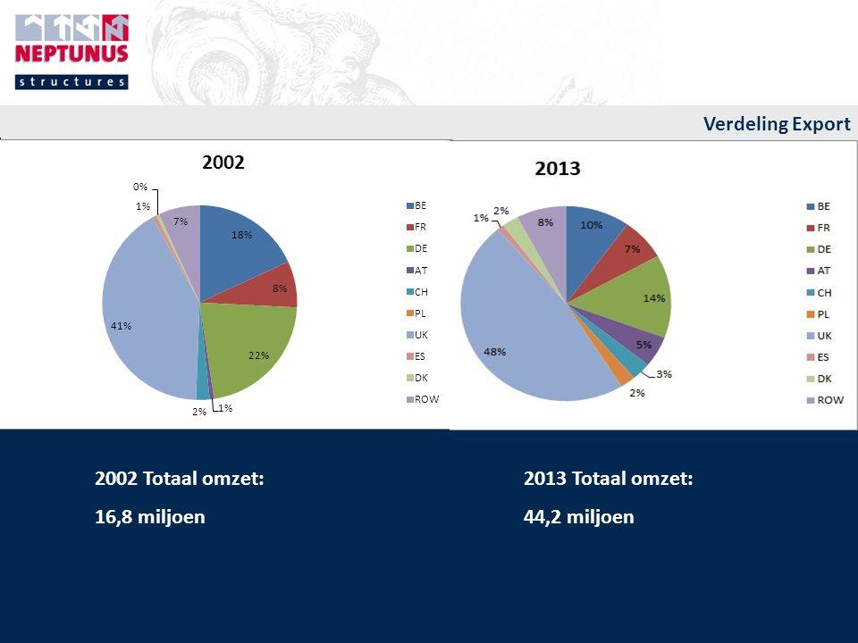 Verdeling Export 2002 Totaal omzet: 2013 Totaal omzet: 16,8 miljoen 44,2 miljoen