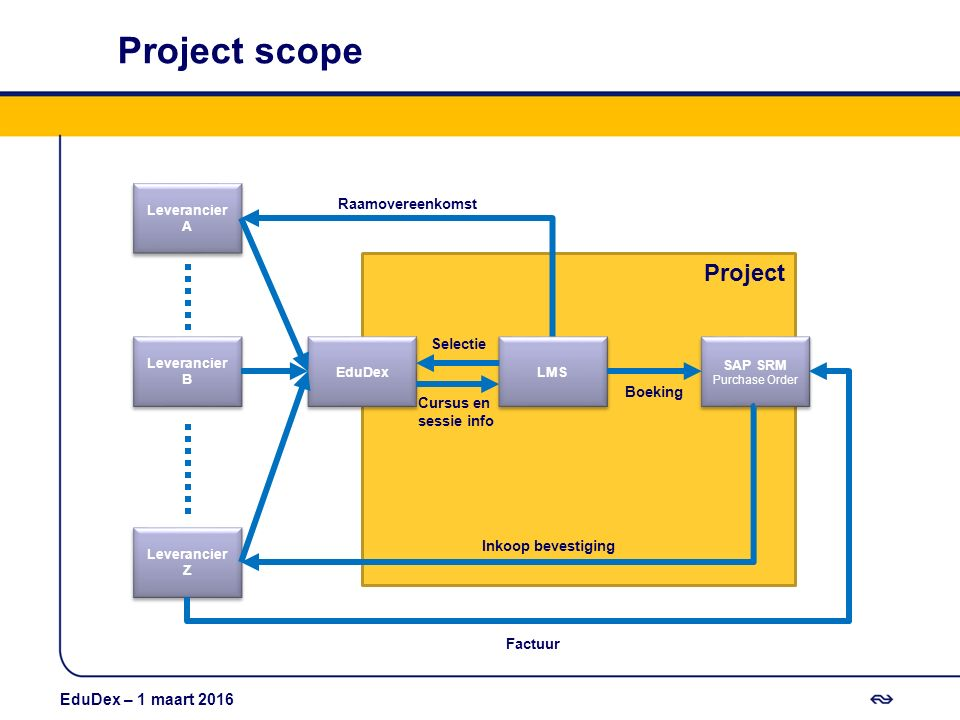 Project scope Project 12 september 2013 EduDex – 1 maart 2016