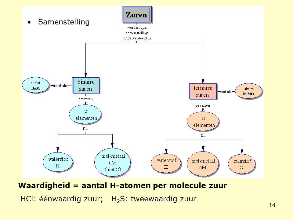 Samenstelling Waardigheid = aantal H-atomen per molecule zuur.