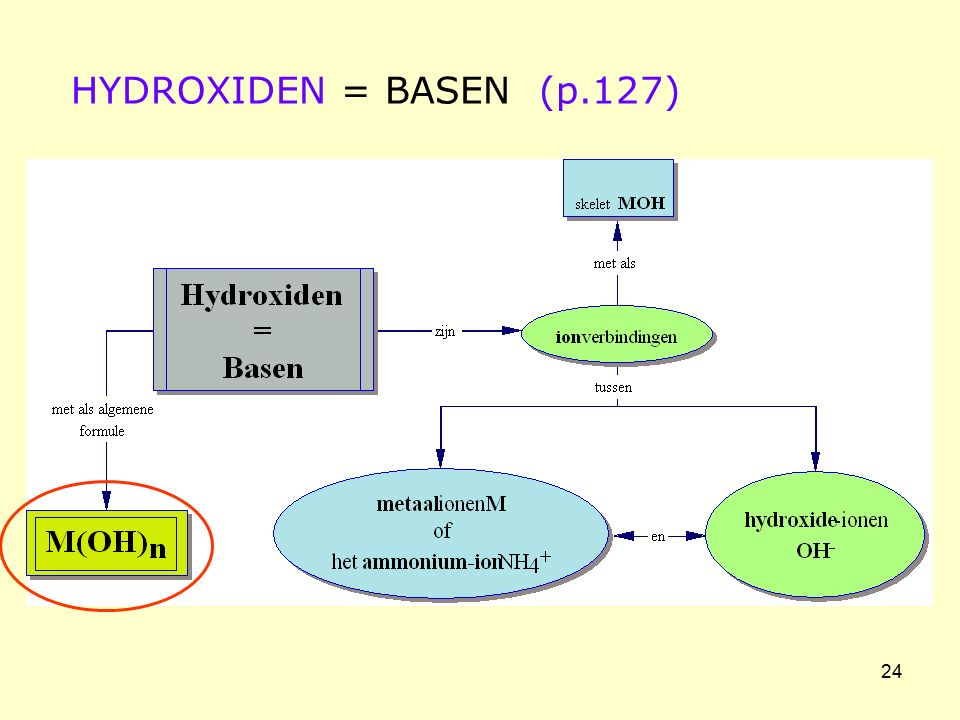 HYDROXIDEN = BASEN (p.127)