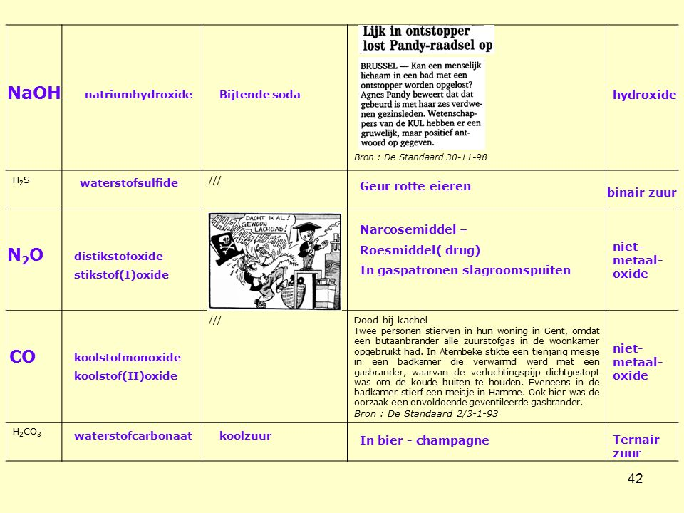 NaOH N2O CO hydroxide Geur rotte eieren binair zuur Narcosemiddel –