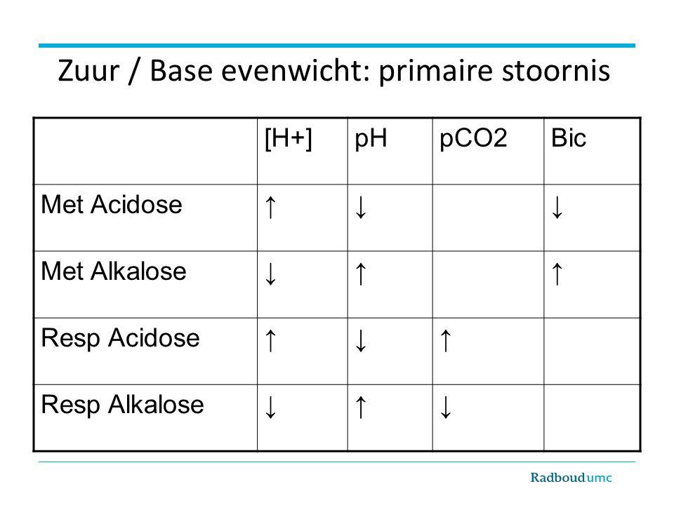 Zuur / Base evenwicht: primaire stoornis