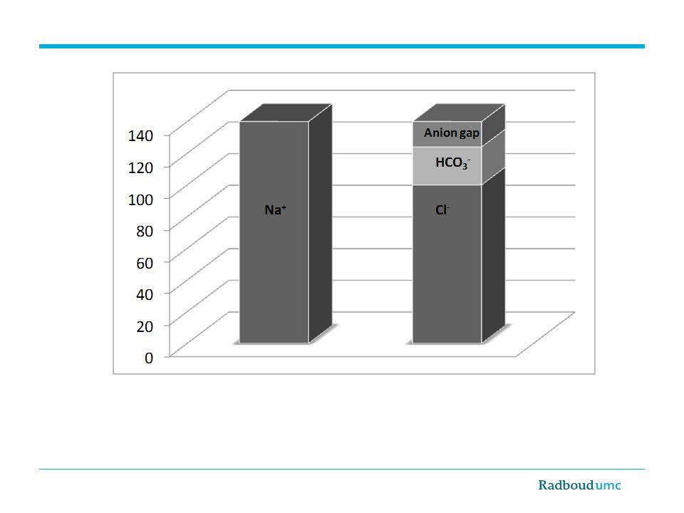 mmol/l De anion gap is het verschil (mmol/l) tussen het positief geladen deeltje Na+ en de negatief geladen deeltjes Cl- en HCO3-