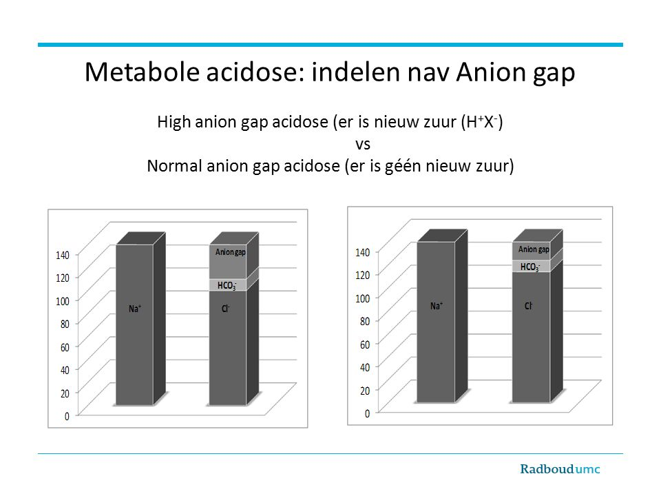 Metabole acidose: indelen nav Anion gap