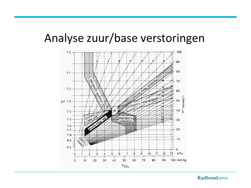 Analyse zuur/base verstoringen
