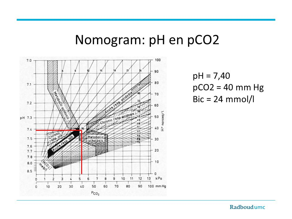Nomogram: pH en pCO2 pH = 7,40 pCO2 = 40 mm Hg Bic = 24 mmol/l