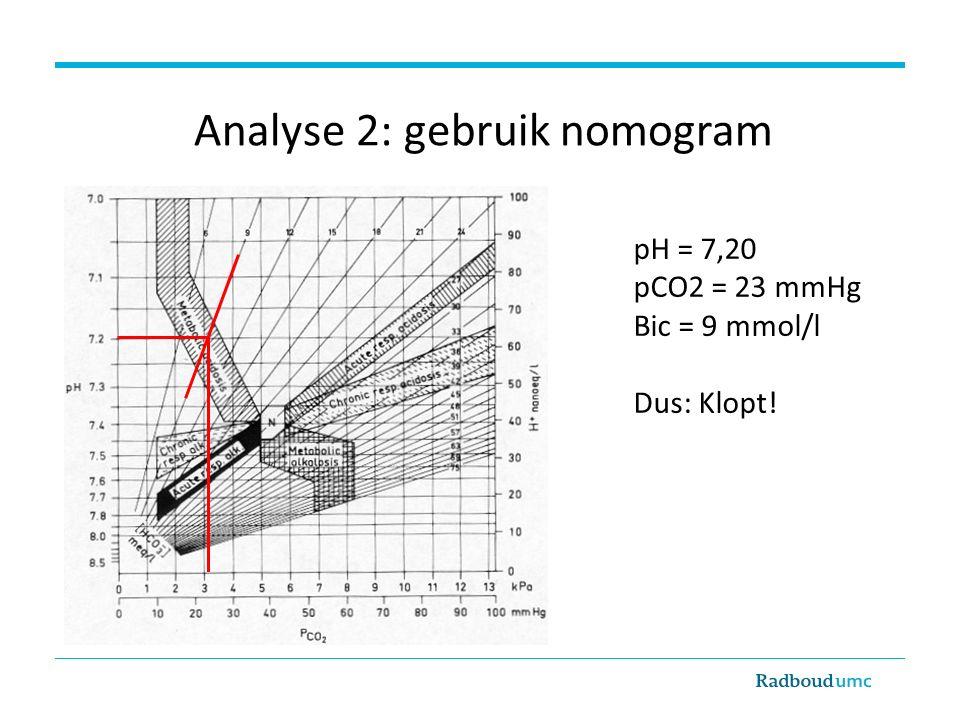 Analyse 2: gebruik nomogram