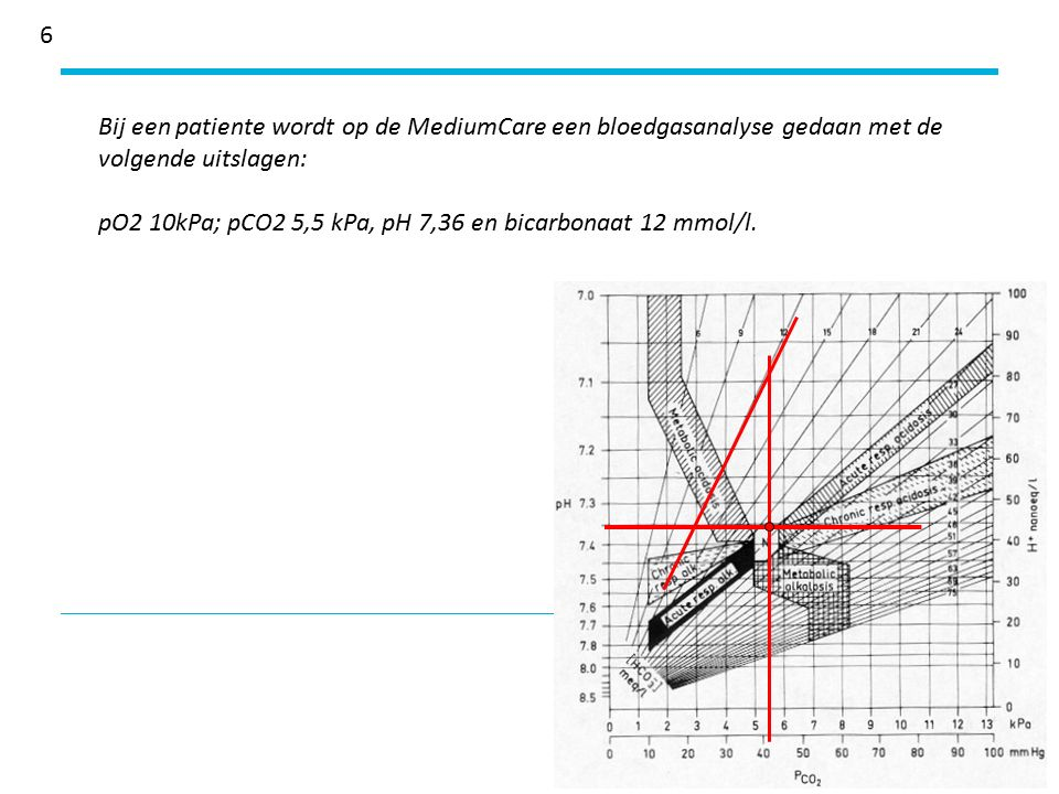 6 Bij een patiente wordt op de MediumCare een bloedgasanalyse gedaan met de volgende uitslagen: