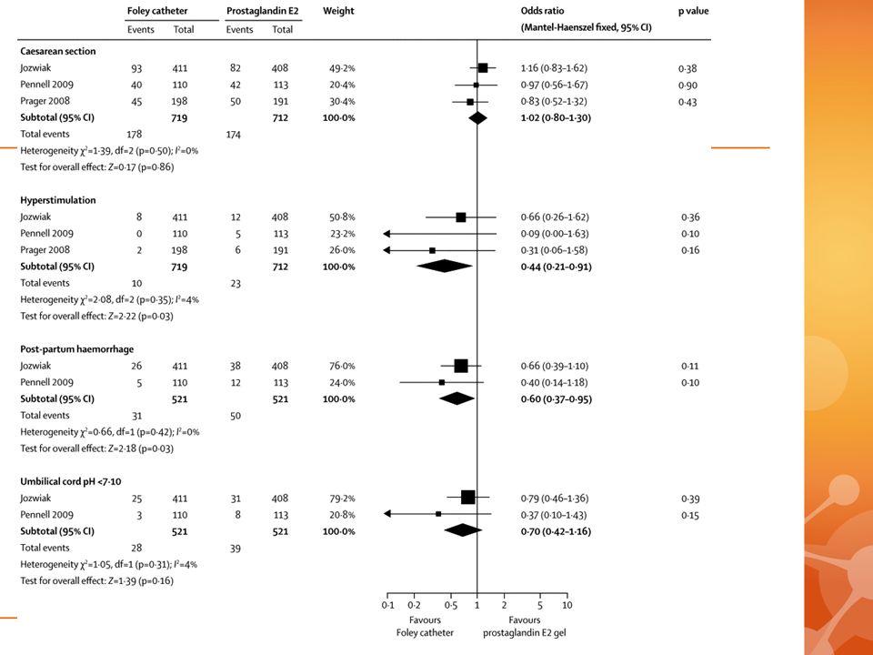 Minder hyperstimulatie en fluxus en (niet sign) beter pH