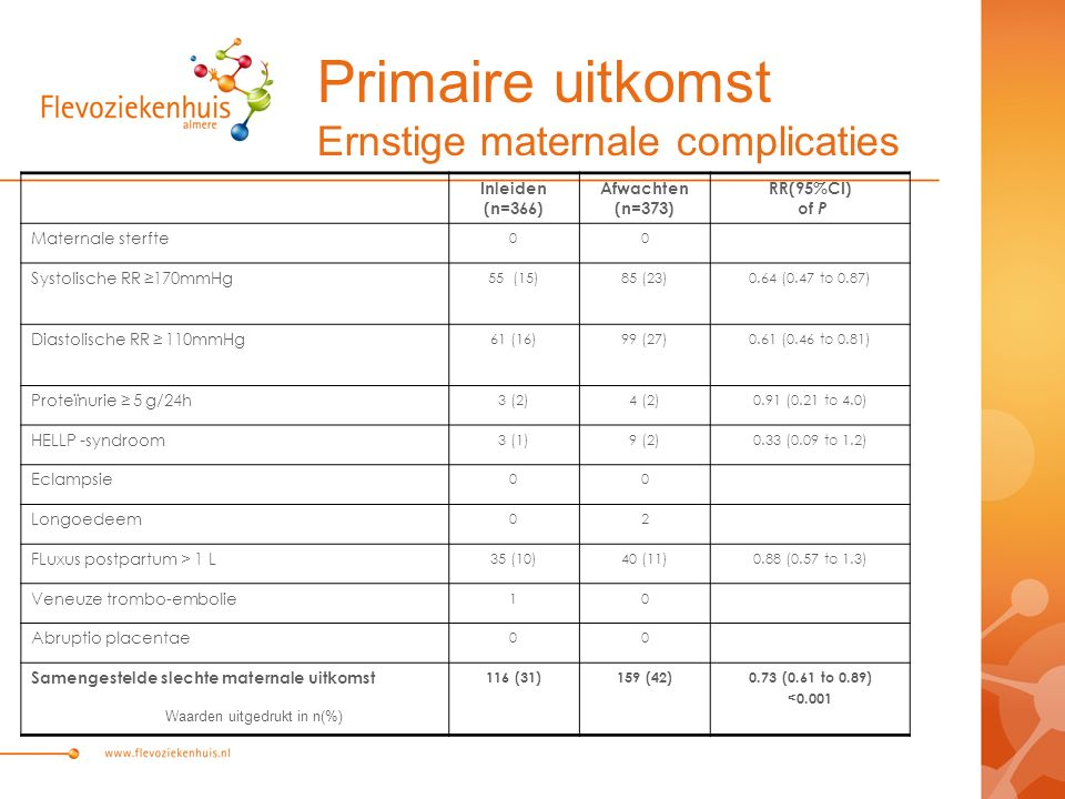 Primaire uitkomst Ernstige maternale complicaties