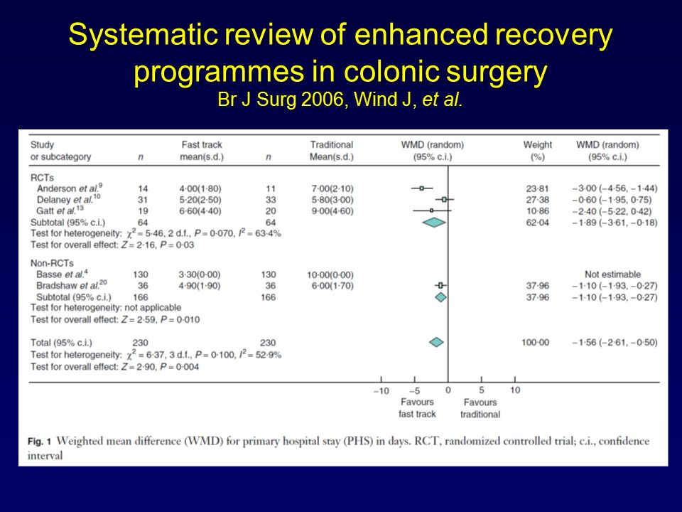 Systematic review of enhanced recovery programmes in colonic surgery Br J Surg 2006, Wind J, et al.
