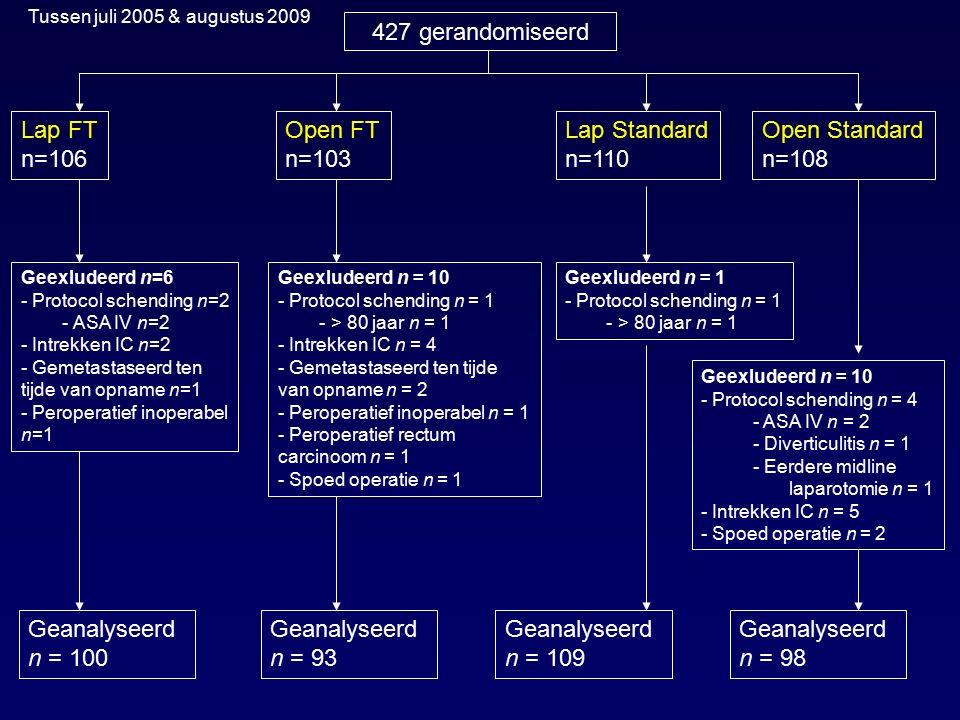 427 gerandomiseerd Lap FT n=106 Open FT n=103 Lap Standard n=110